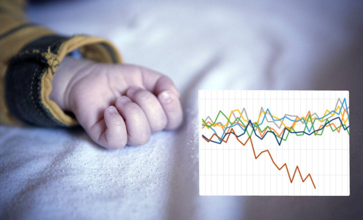 sids e vaccinazioni grafico